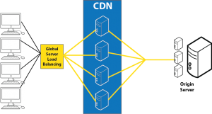 CDN-Hosting-UK